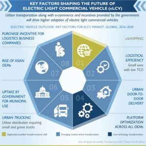 "Frost & Sullivan's ""Global Electric Vehicle Market Outlook, 2018"""
