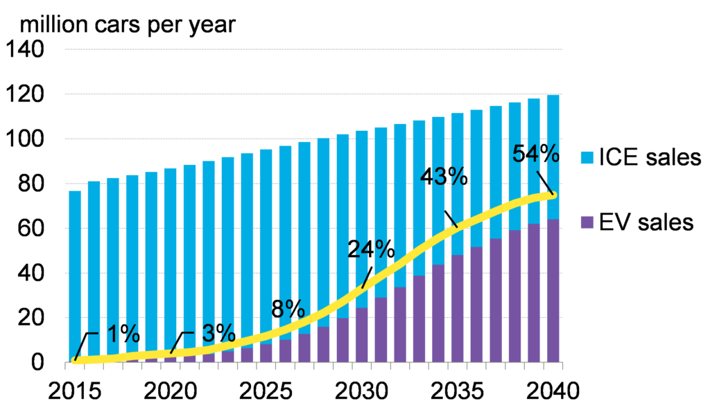 Trend of electric car sales (Bloomberg New Energy Finance)
