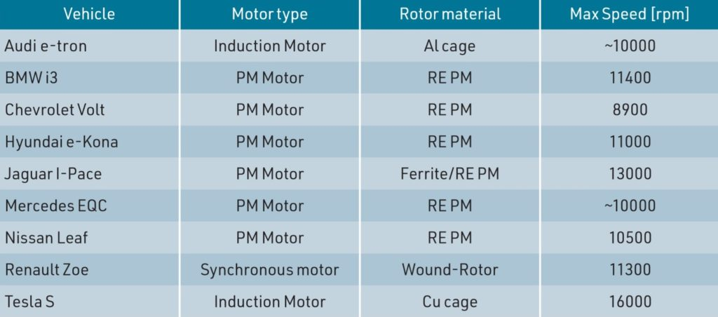 Traction Motors for Electric Vehicles
