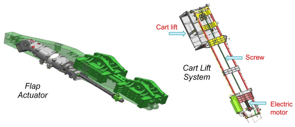 1. Electromechanical actuators for flap (FA) and cart lift system (CLS)